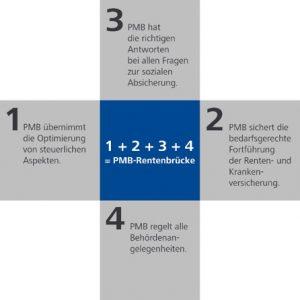 Grafik: 4 Vorteile der PMB-Rentenbrücke