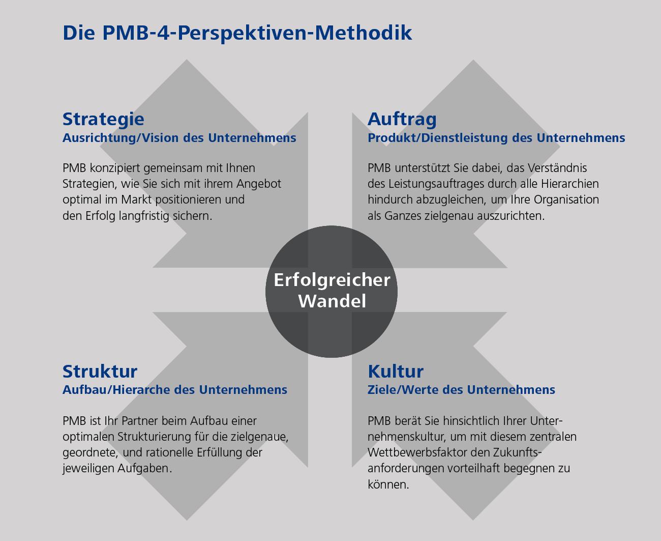 Grafik: 4 Perspektiven Methode von PMB International für erfolgreiche Projekte